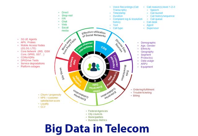 Peluang Big Data di Service Provider