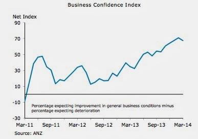 New Zealand business slips