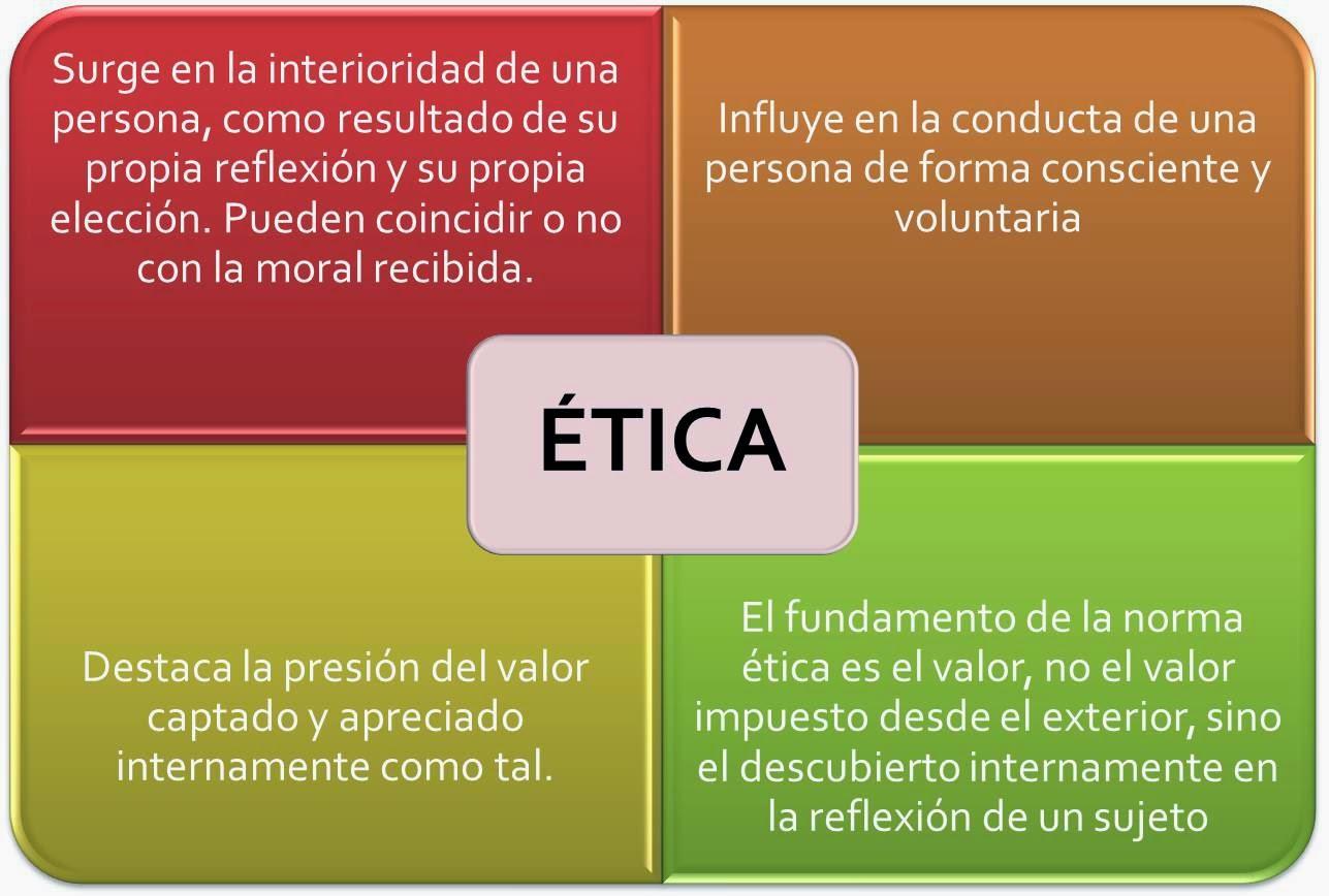 Significado de tica qu es concepto for Origen y definicion de oficina