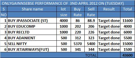 ONLYAGIN PERFORMANCE OF 3RD APRIL 2012 ON (TUESDAY)