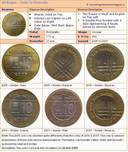 Republic India Coins Proof Set Currencies Definitive