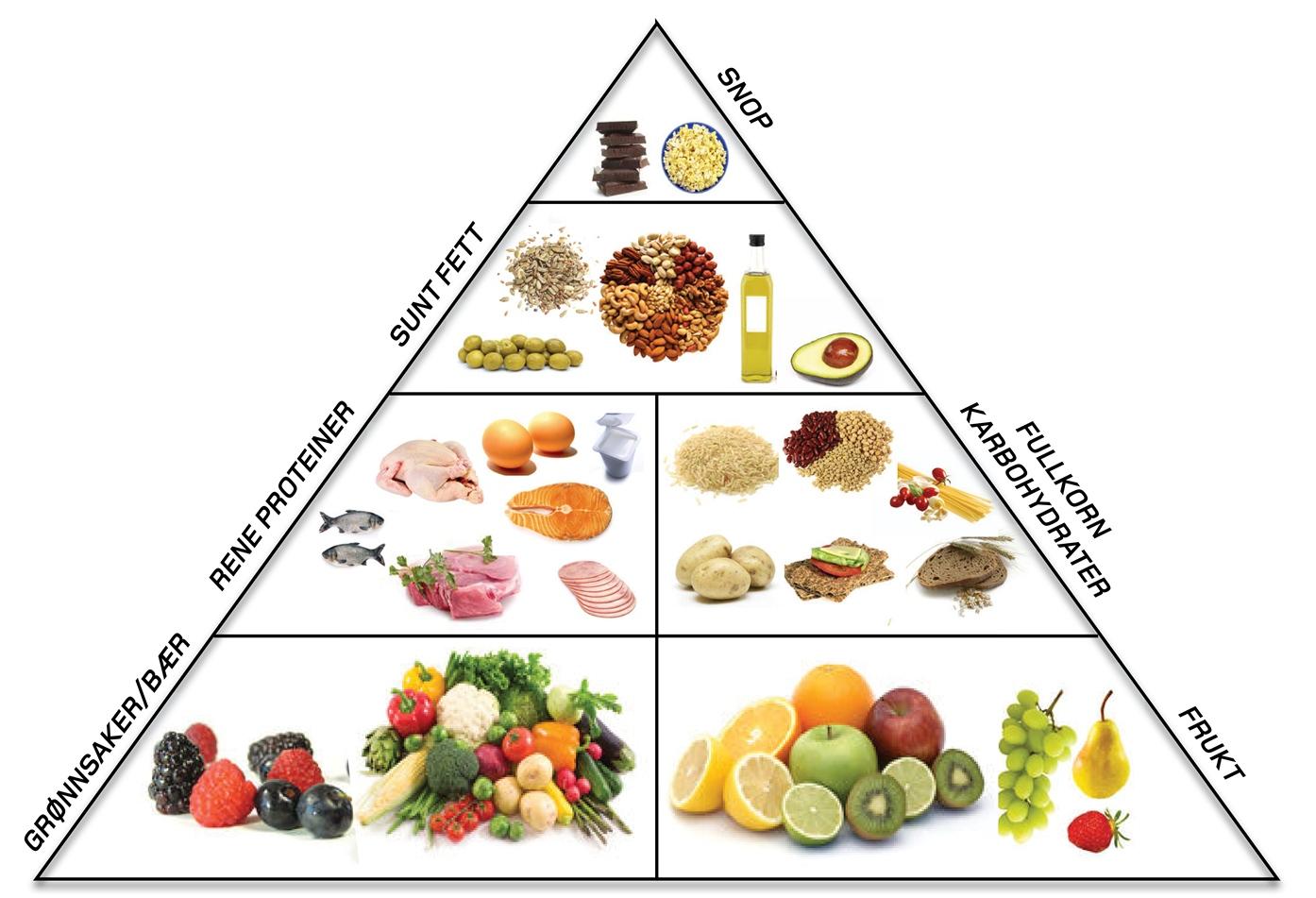 mat for å gå ned i fettprosent