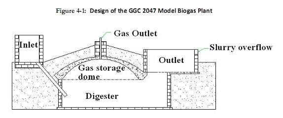 construction of a household biogas unit in faisalabad