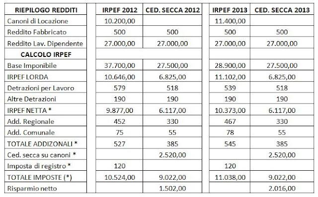 Cedolare secca novit 2013 for Imposta di registro locazione