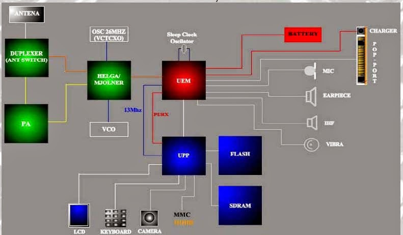 structure diagram nokia dct4
