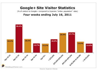 Google+ Reaches Affluent, and the 18-34 Age Group.