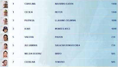 Parejas Padel Pro Tour 2012