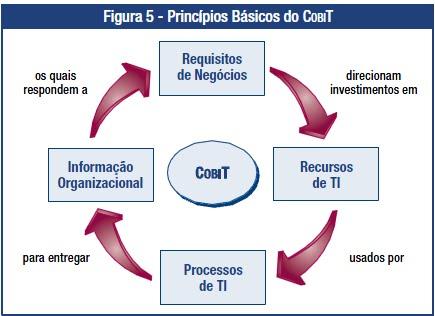 COBIT 4.1 - Pusat Informasi Terkini