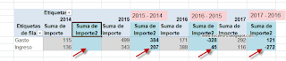 Mostrar valores como Diferencia de... en las Tablas dinámicas de Excel.