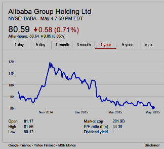 Alibaba Group stock chart