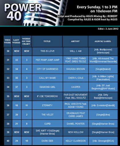 """""""If I Die Tomorrow"""" - Feat. Far East Movement. BILL KAULITZ En El # 35 de """"Istara FM"""" 35"""