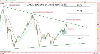analyse technique cac 40 chartisme