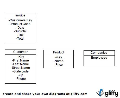 Puppy daycare example 44 entity relationship diagram 44 entity relationship diagram ccuart Gallery