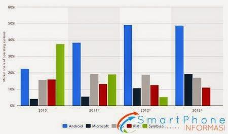 Tips Memilih Smartphone Kenali Dulu Sistem Operasinya