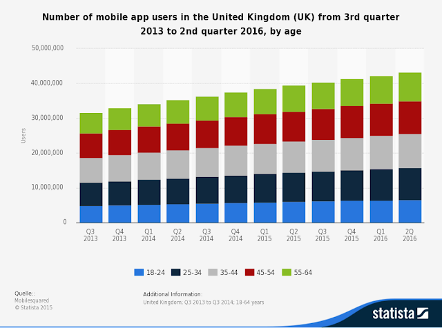 : mobile app users forecast in UK""