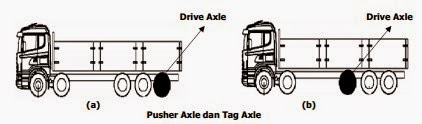 Pusher Axle dan Tag Axle