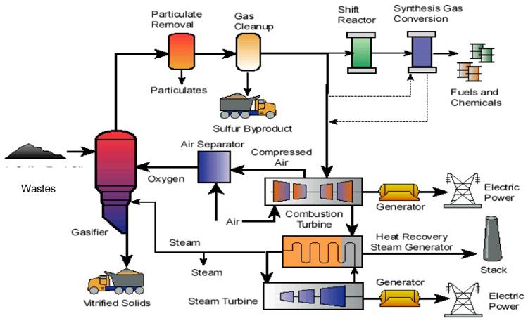 Xteknologi wastesyn namun telah mengembangkan katalis eksklusif dengan mana semua bahan baku yang mengandung karbon dapat dikonversi menjadi synfuels dan synchemicals ccuart Choice Image
