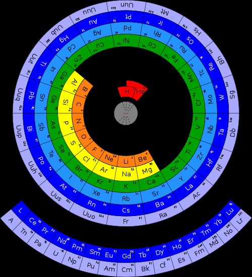 El dibujo de la estructura de la corteza de tres elementos el dibujo de la estructura de la corteza de tres elementos pertenecientes a tres grupos distintos de la tabla peridica urtaz Gallery