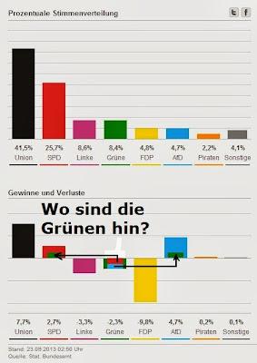veränderter Ausschnitt aus obigem FAZ Artikel Wahlbeteiligung 2013