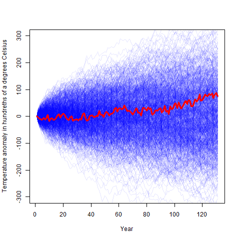 To reject  random walk in climate