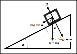 Contoh Soal Hukum Newton pada Gerak Benda di Bidang Miring