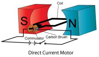 electric motor brush diagram.  Diagram Electric Motor Converts Electrical Energy To Kinetic Energy Diagram Above  Shows The Structure Of A Simple Direct Current DC Motor To Motor Brush R