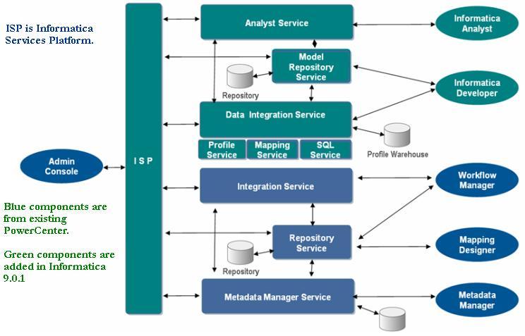 Informatica developer informatica 9 architecture for Informatica 9 architecture