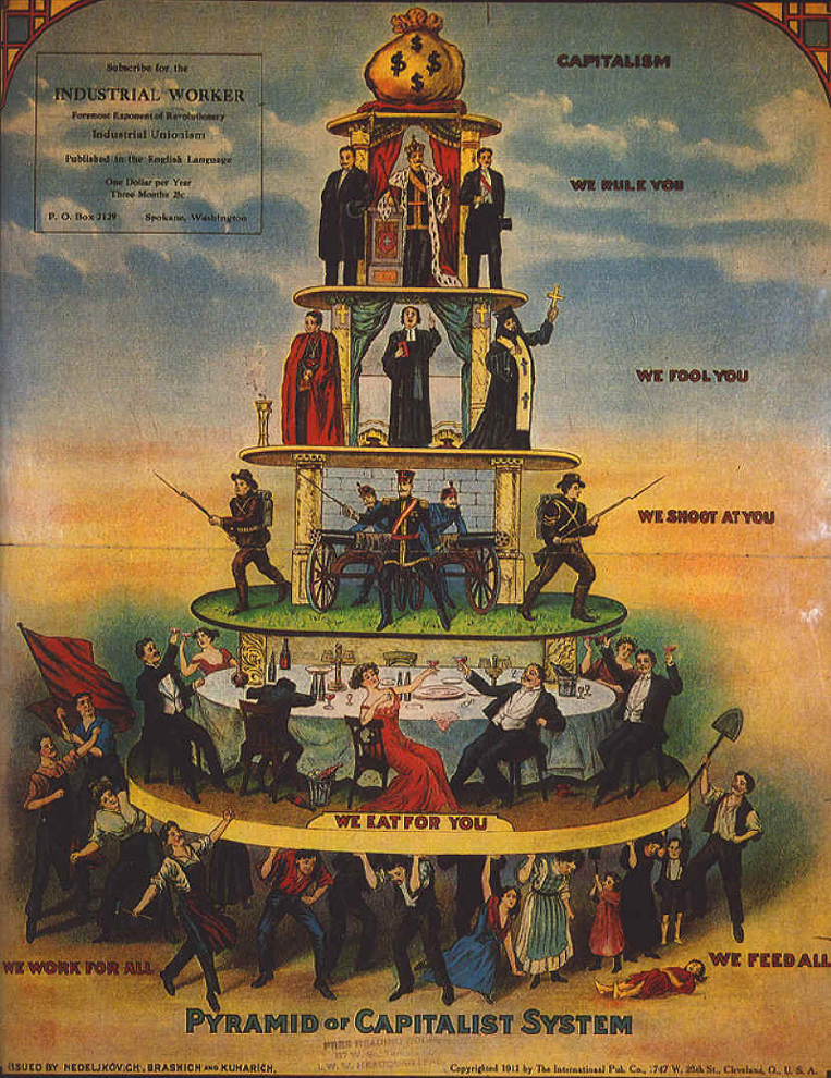 piramide del sistema capitalista