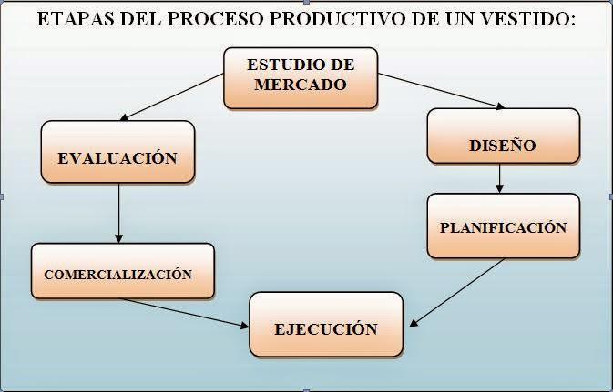 Proceso productivo de vestidos for Descripcion del proceso de produccion