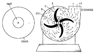 Pompa Centrifugal