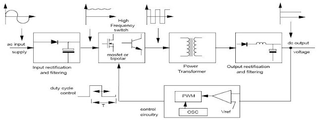 Switched Mode Power Supply Block Diagram