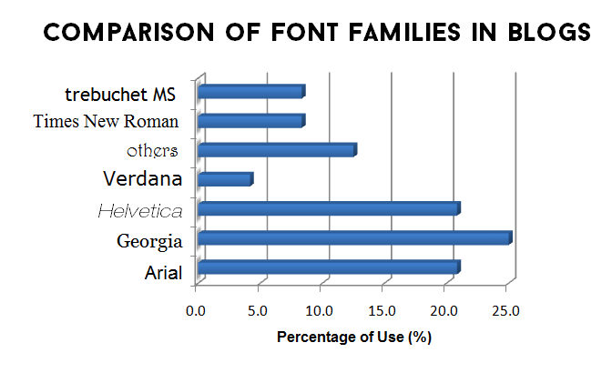 Comparison of Font Families in Blogs