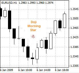 candlestick pattern - doji evening star