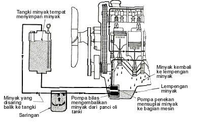 ... Fungsi, Komponen, Cara Kerja Sistem Pelumasan Mesin Bensin dan Diesel
