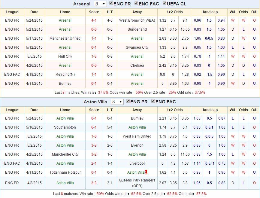 Dự đoán kèo cá cược Arsenal vs Aston Villa