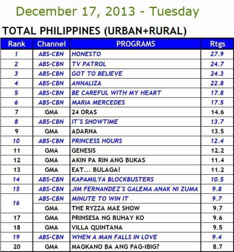 Kantar Media National TV ratings, Dec 17