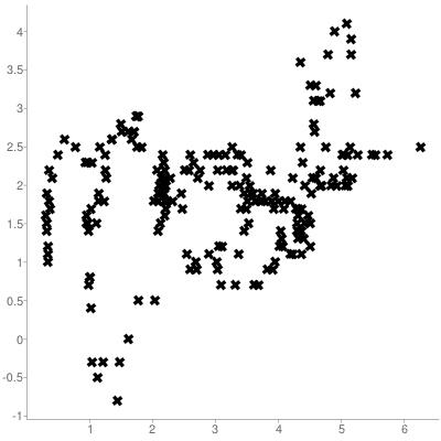 Il grafico mostra la scarsa correlazione tra Euribor 6 mesi e inflazione (0,27)