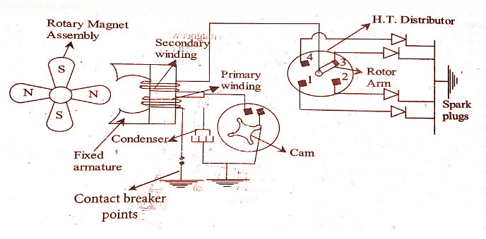 title>Battery Ignition System - Mechanical Education - A Website For ...