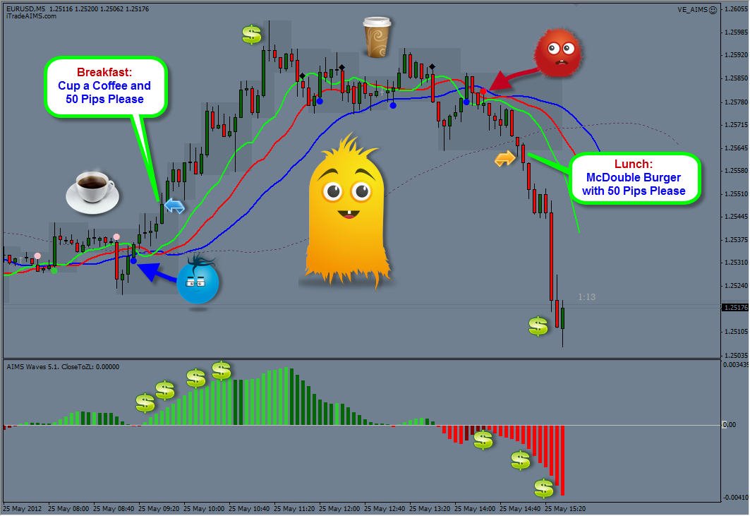 50 pips a day forex strategy damir