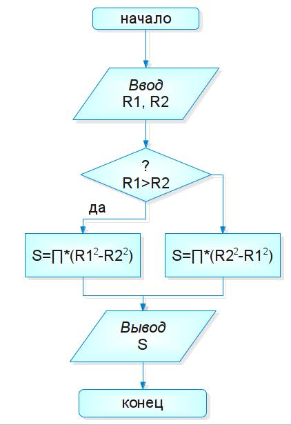 Рис 2 блок схема алгоритма для