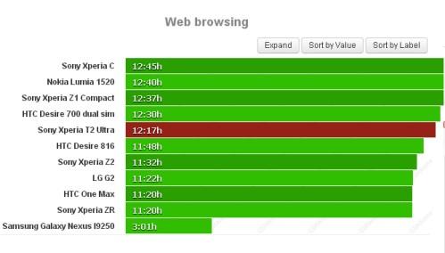 Durata batteria navigazione sul web per Sony Xperia T2 Ultra