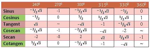 tabel trigonometri satu putaran penuh