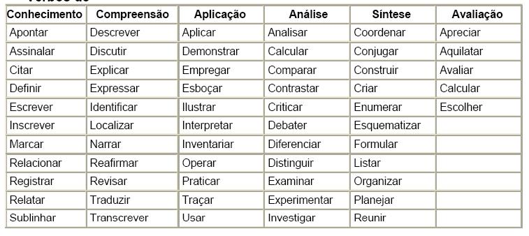 verbos para redactar objetivos: