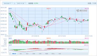 中国株コバンザメ投資 香港ハンセン指数20151126