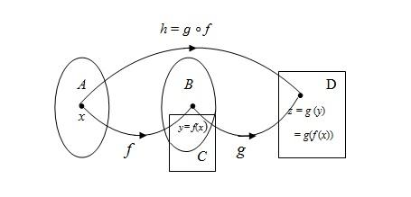 Aturan dan nilai fungsi komposisi sharematika perhatikan diagram panah berikut untuk memahami operasi pada komposisi fungsi ccuart Image collections