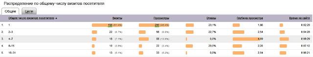 Поведенческие факторы - анализ и оценка с помощью Яндекс Метрики и Вебвизор