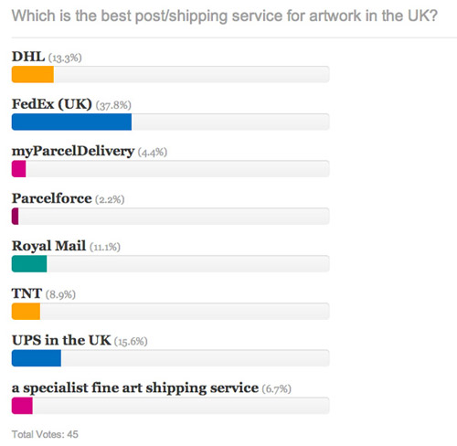 Which is the best post/shipping service for artwork in the UK?