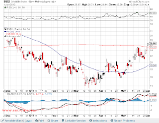 analisis tecnico de-VIX-a 4 de junio de 2012