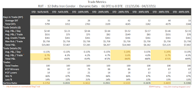 Iron Condor Trade Metrics RUT 66 DTE 12 Delta Risk:Reward Exits