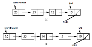 Insert List at the mid of singly Linked list